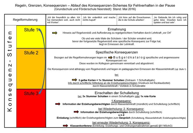 Konsequenzen-Schaubild©Grundschule Neerstedt